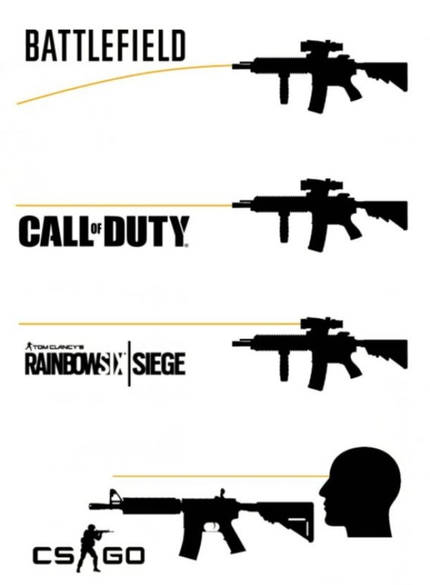 Tak wygląda strzelanie w różnych grach xD